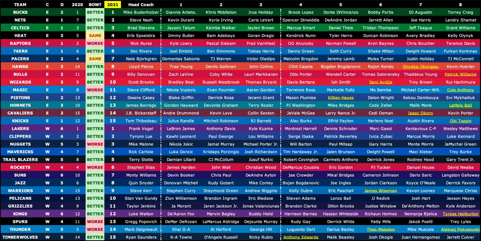 NBA-2021-Prediction-Chart-2